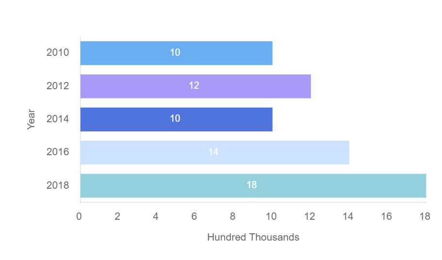 Bar graph on employability